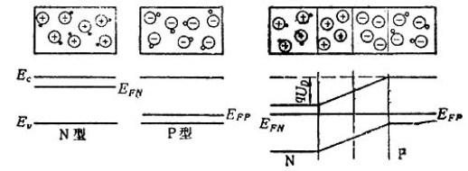 p-n结光电效应