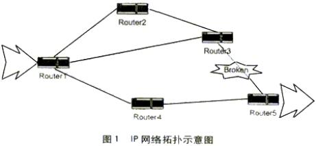 ...网络平台ip层就必须具备检测通路能力.而ip层的通路检测通常...